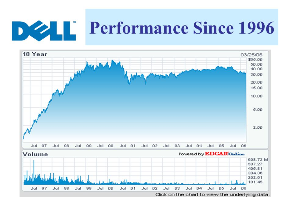 Performance Since 1996
