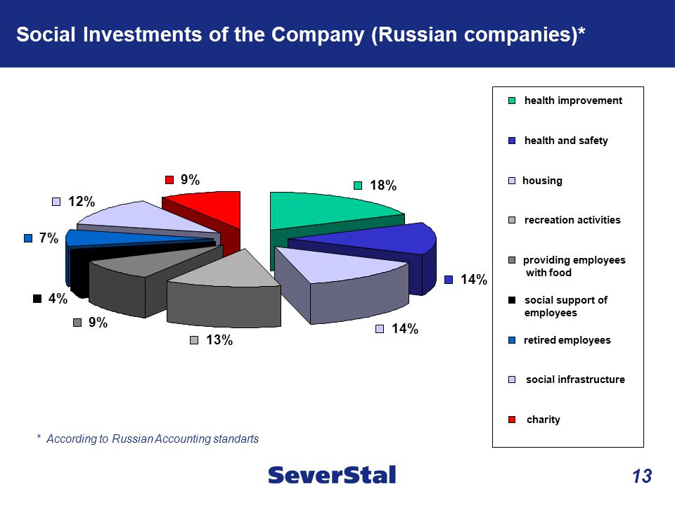 Social Investments of the Company (Russian companies)*