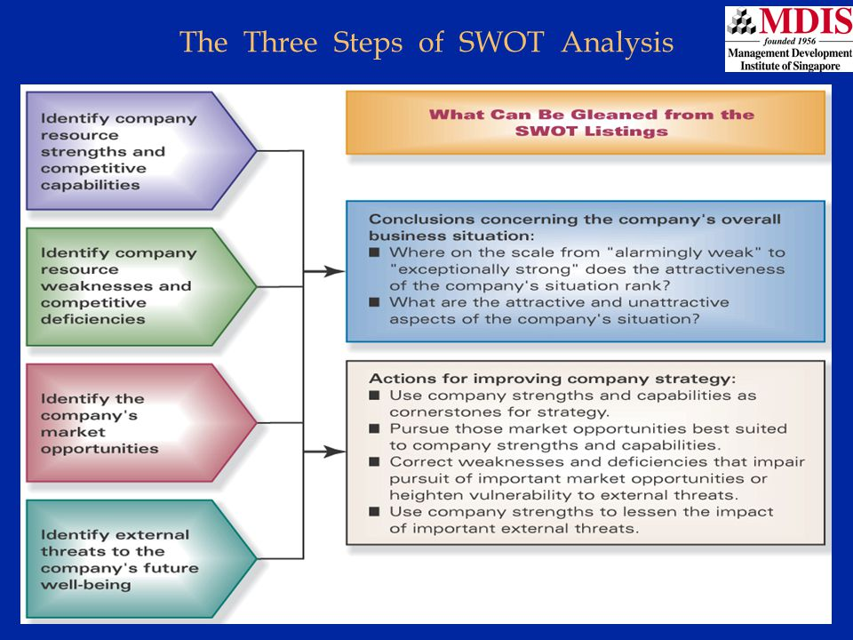 The Three Steps of SWOT Analysis