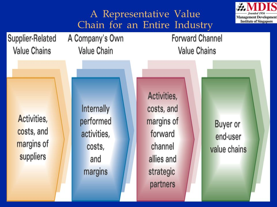 A Representative Value Chain for an Entire Industry