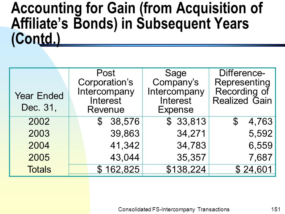 Accounting for Gain (from Acquisition of Affiliate's Bonds) in Subsequent Years (Contd.)