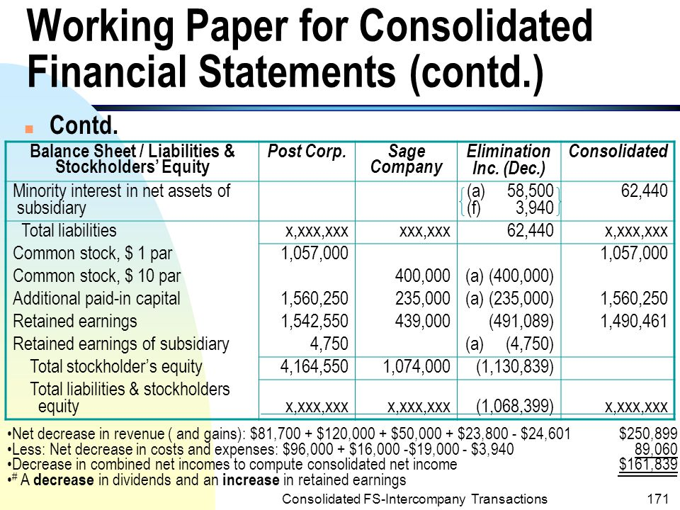 Working Paper for Consolidated Financial Statements (contd.)