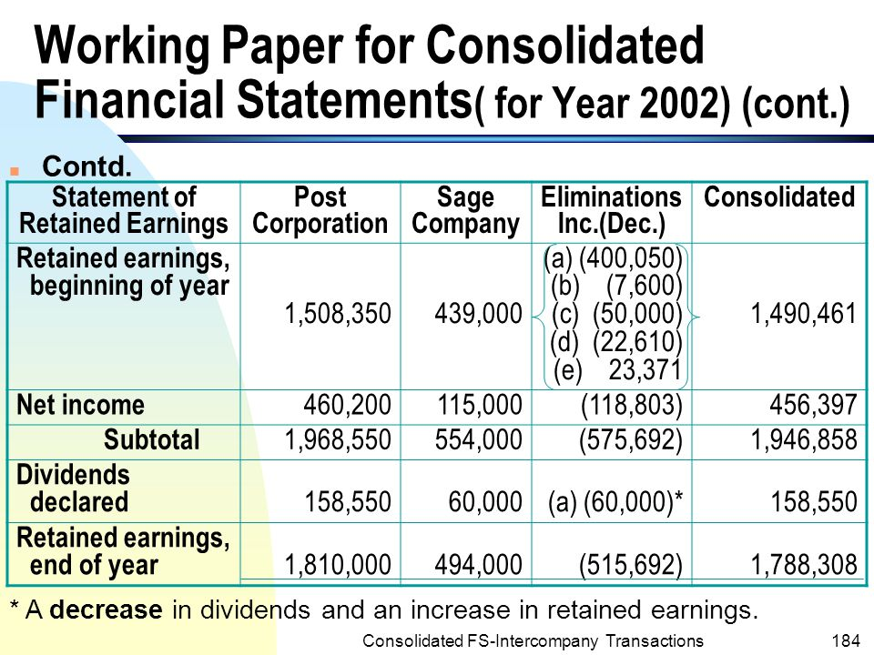 Statement of Retained Earnings Eliminations Inc.(Dec.)