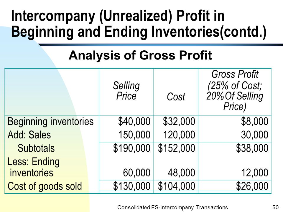 Analysis of Gross Profit