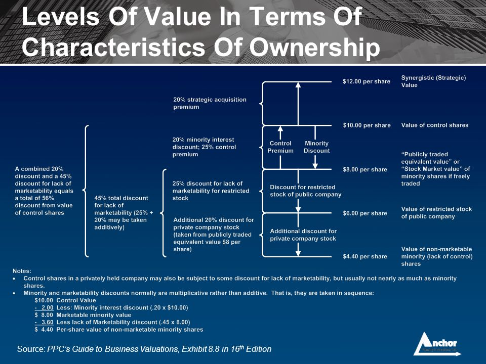 Levels Of Value In Terms Of Characteristics Of Ownership