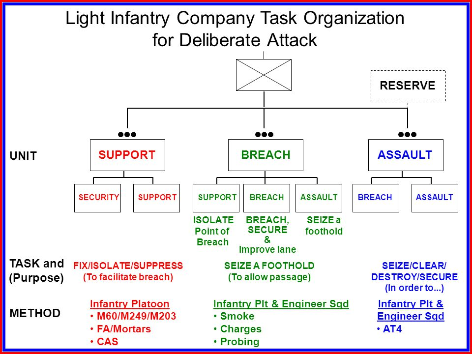 FIX/ISOLATE/SUPPRESS (To facilitate breach)