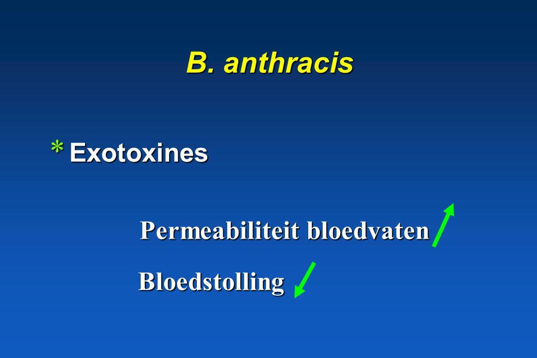 B. anthracis Exotoxines Permeabiliteit bloedvaten Bloedstolling