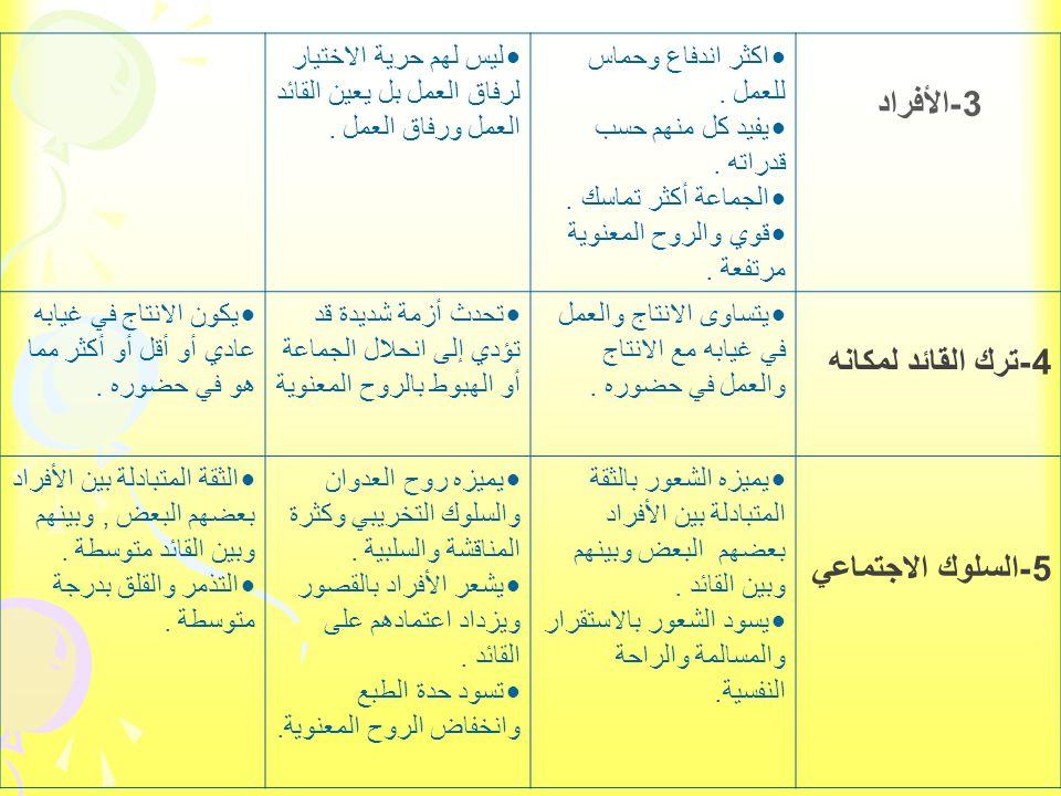 3-الأفراد 4-ترك القائد لمكانه 5-السلوك الاجتماعي