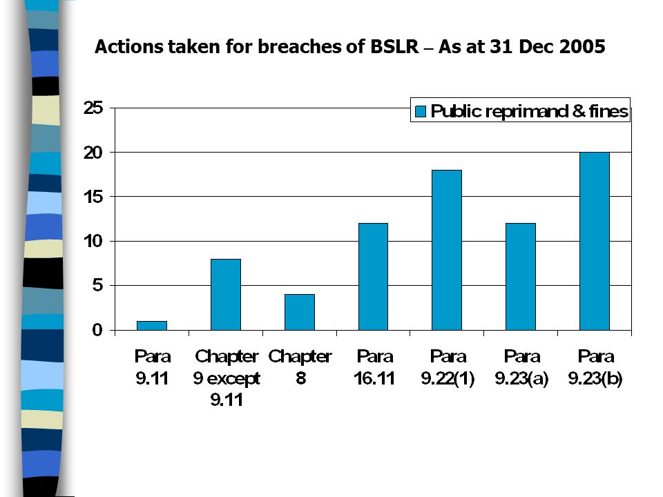 Actions taken for breaches of BSLR – As at 31 Dec 2005