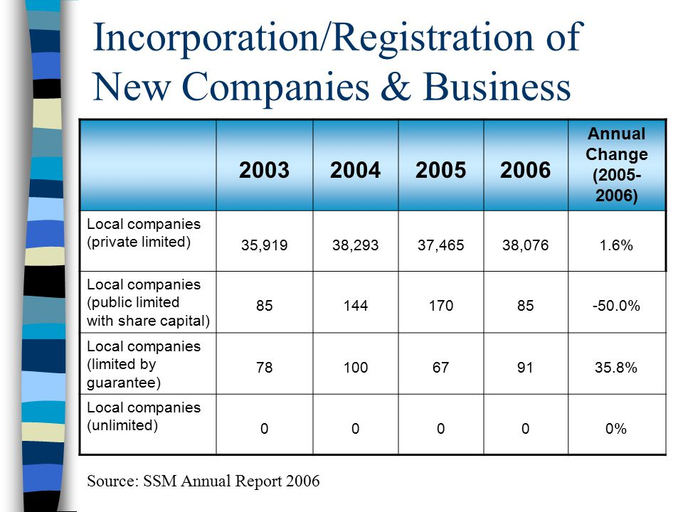 Incorporation/Registration of New Companies & Business
