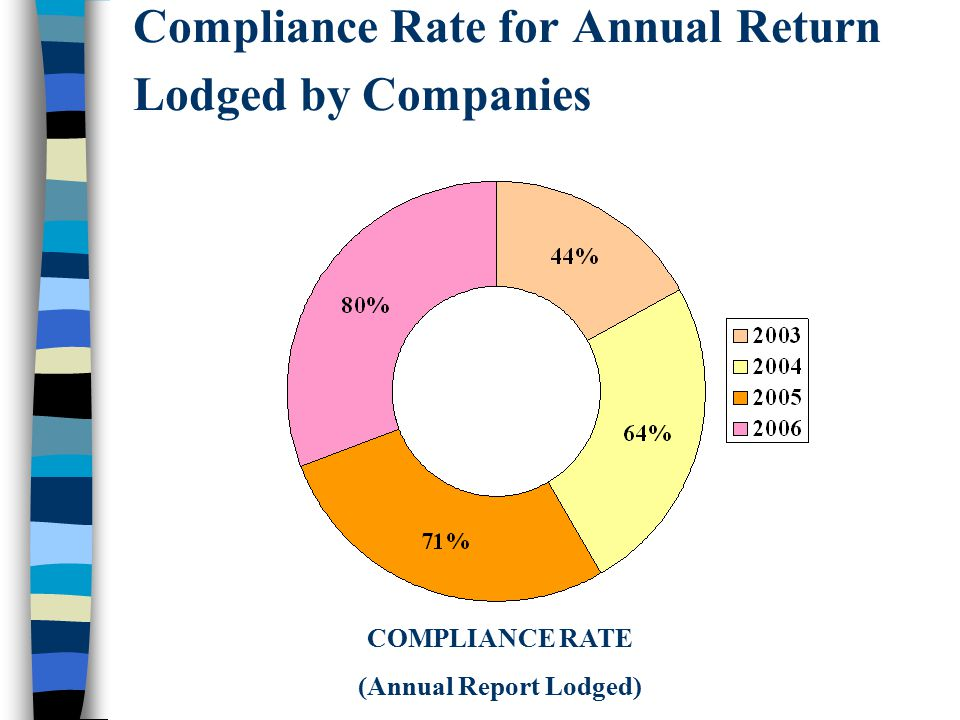 Compliance Rate for Annual Return Lodged by Companies