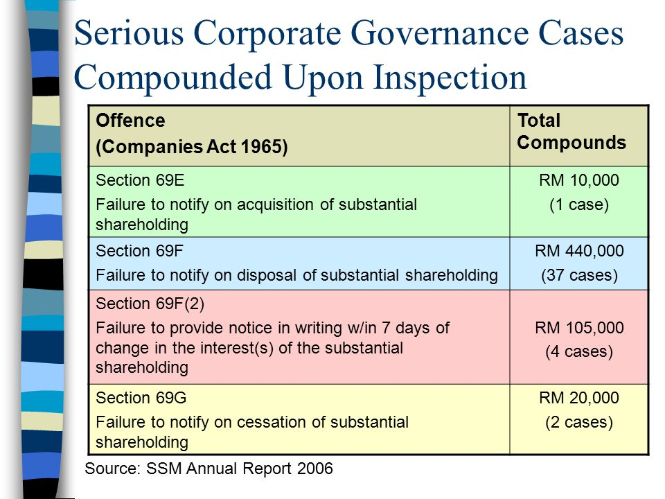 Serious Corporate Governance Cases Compounded Upon Inspection