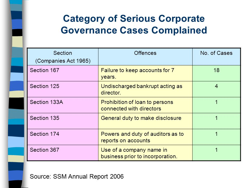 Category of Serious Corporate Governance Cases Complained