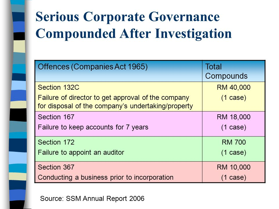 Serious Corporate Governance Compounded After Investigation