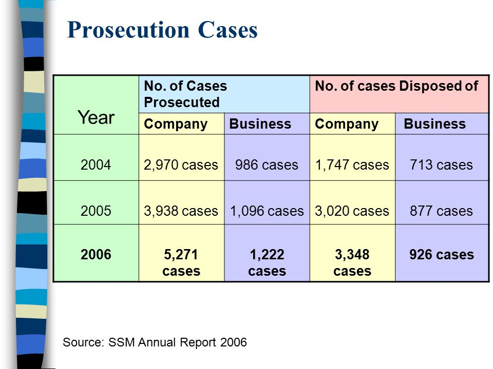 Prosecution Cases Year No. of Cases Prosecuted