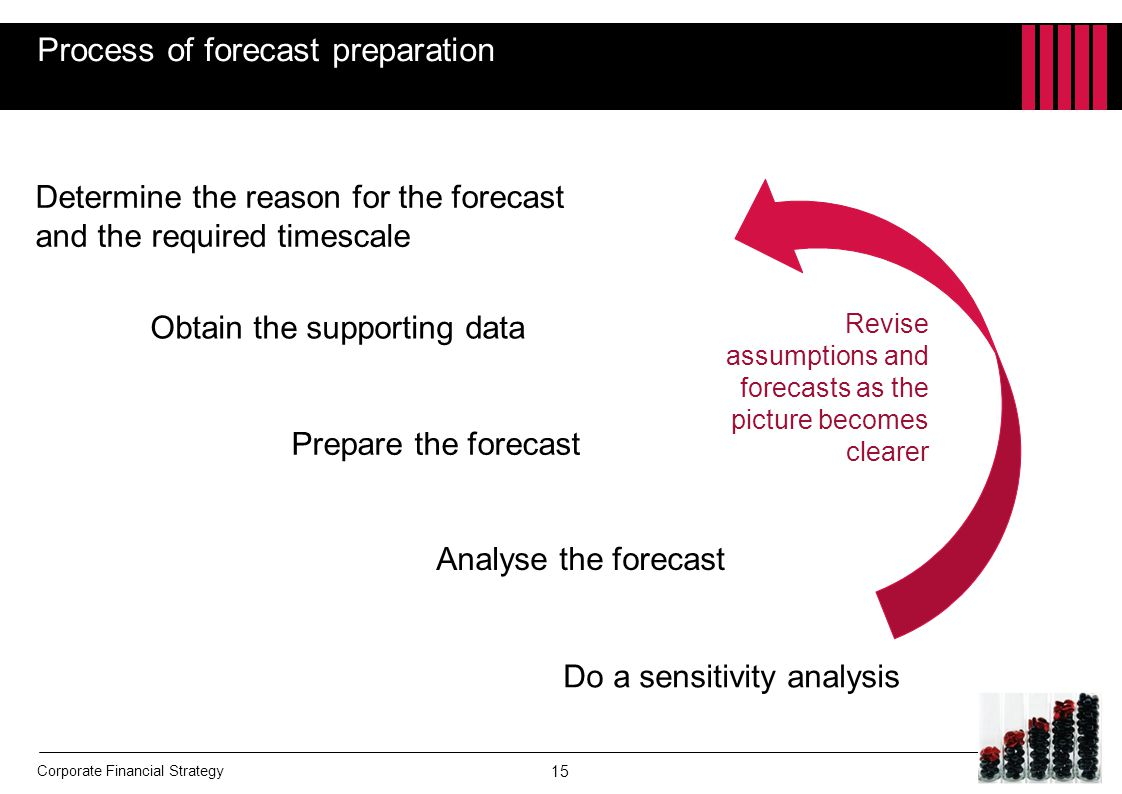 Process of forecast preparation