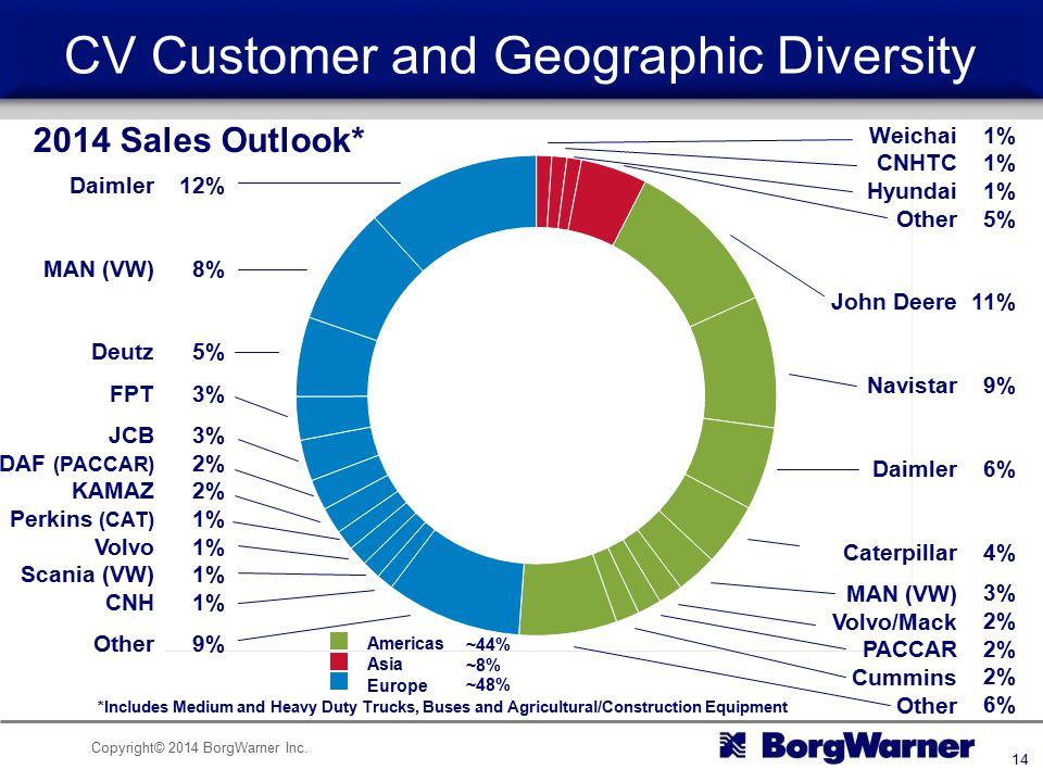 CV Customer and Geographic Diversity