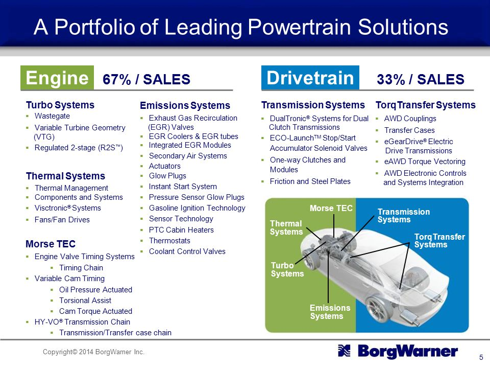 A Portfolio of Leading Powertrain Solutions