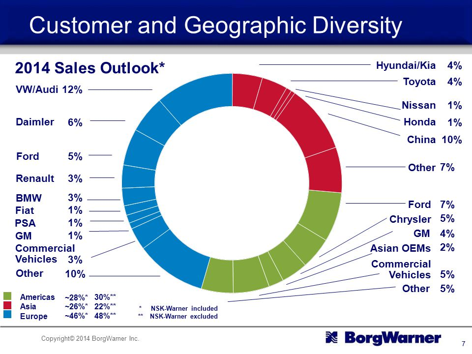 Customer and Geographic Diversity