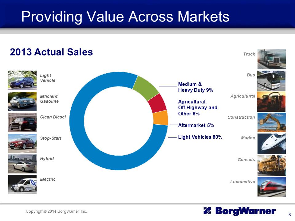 Providing Value Across Markets