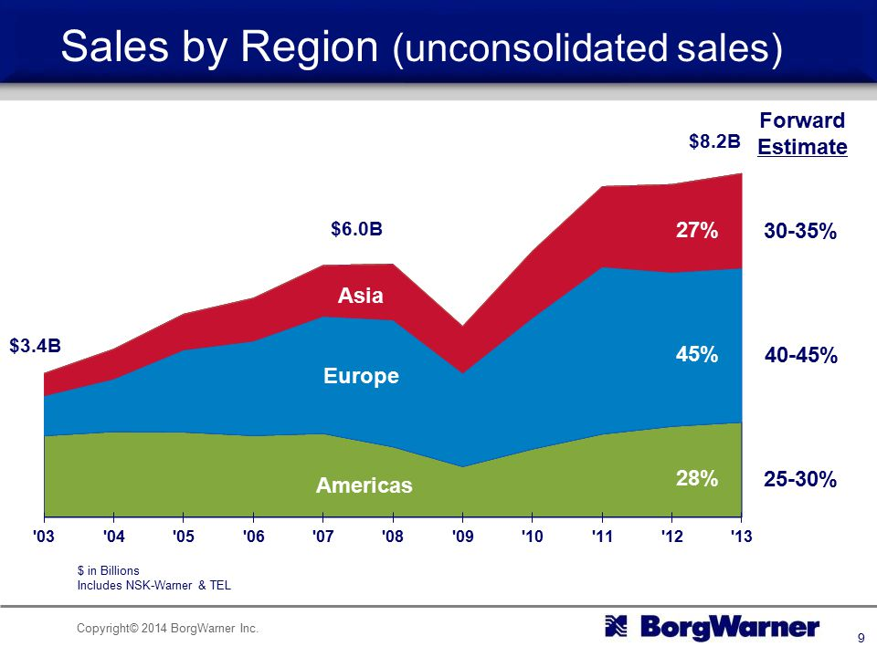 Sales by Region (unconsolidated sales)
