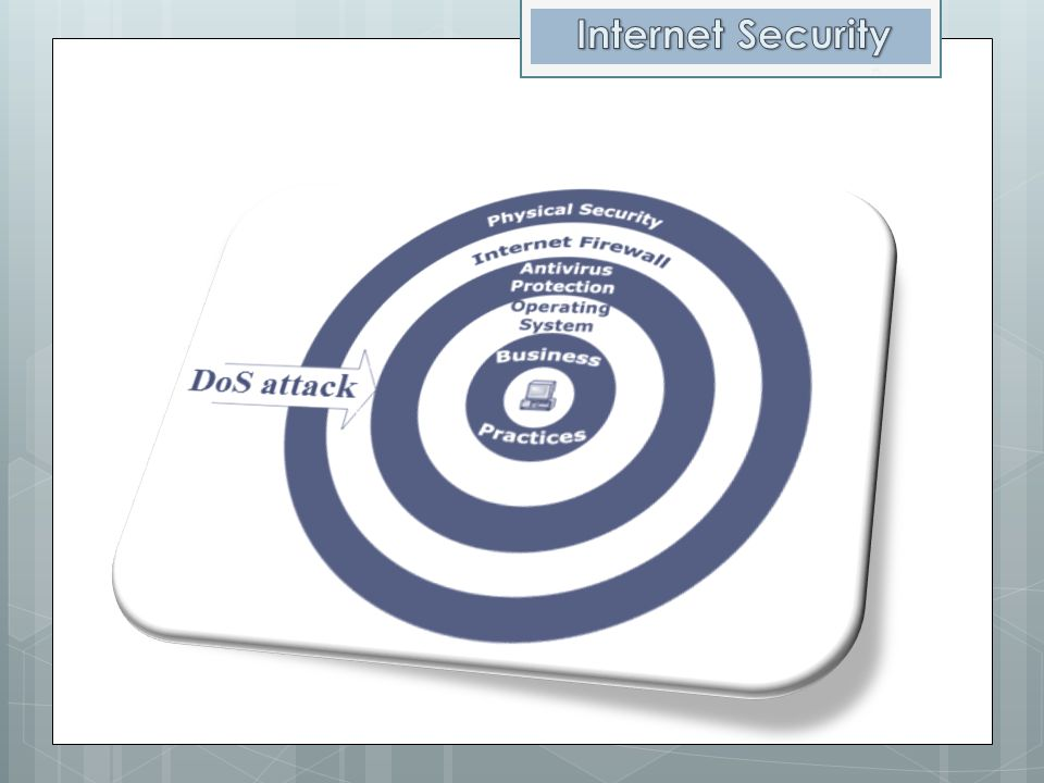 Internet Security 5 layers of internet security Your Business