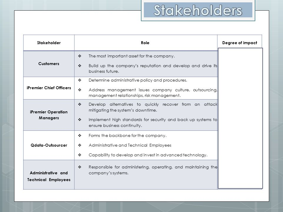 Stakeholders Stakeholder Role Degree of impact Customers