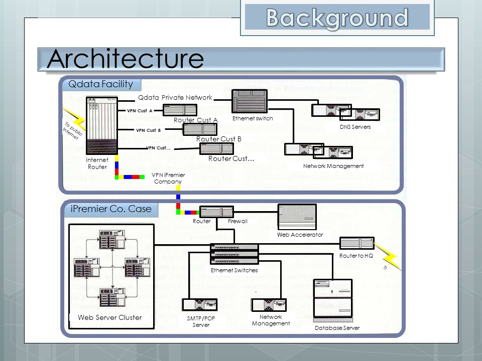 Architecture Background Qdata Facility iPremier Co. Case