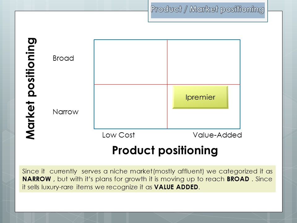 Product / Market positioning