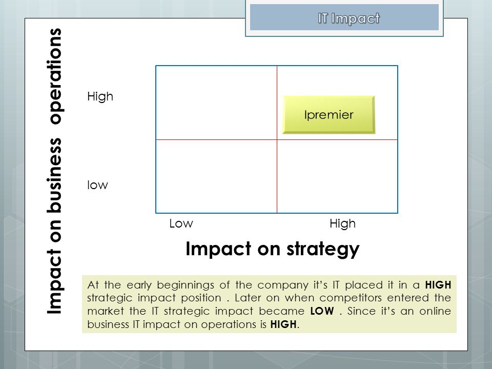 Impact on business operations