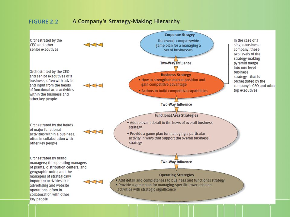 FIGURE 2.2 A Company's Strategy-Making Hierarchy