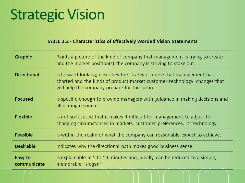 Strategic Vision TABLE 2.2 - Characteristics of Effectively Worded Vision Statements. Graphic.