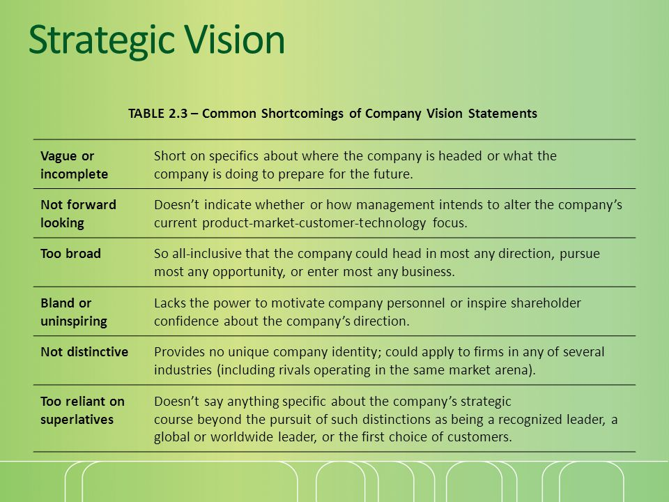 Strategic Vision TABLE 2.3 – Common Shortcomings of Company Vision Statements. Vague or incomplete.