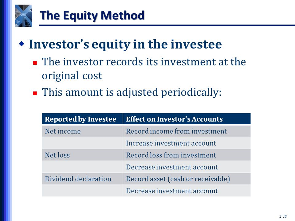 Investor's equity in the investee