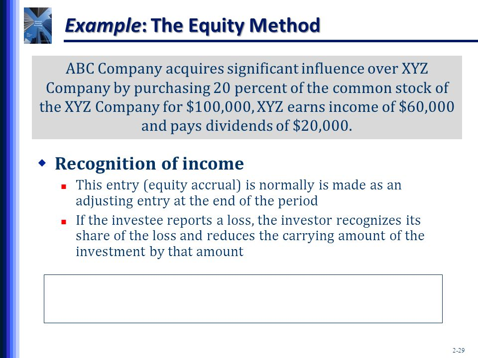 Example: The Equity Method