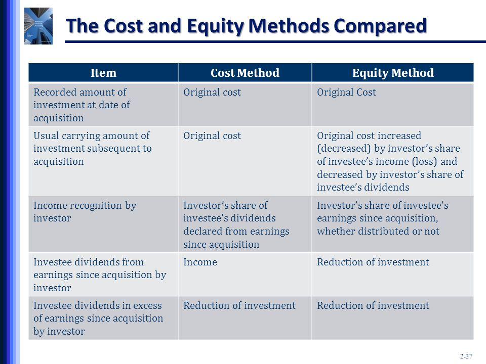 The Cost and Equity Methods Compared