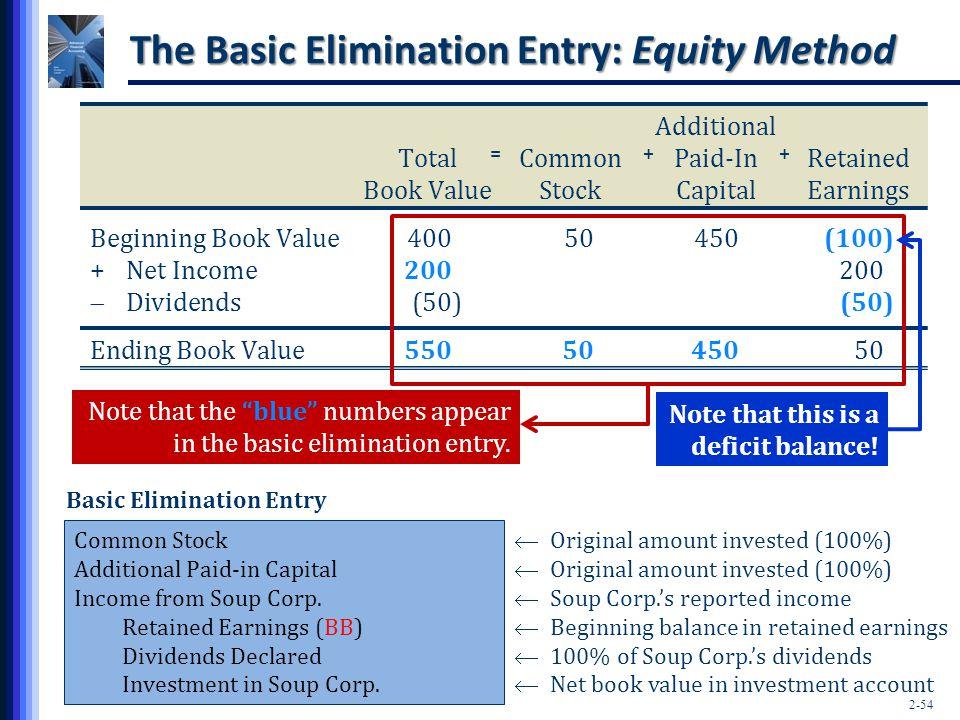 The Basic Elimination Entry: Equity Method
