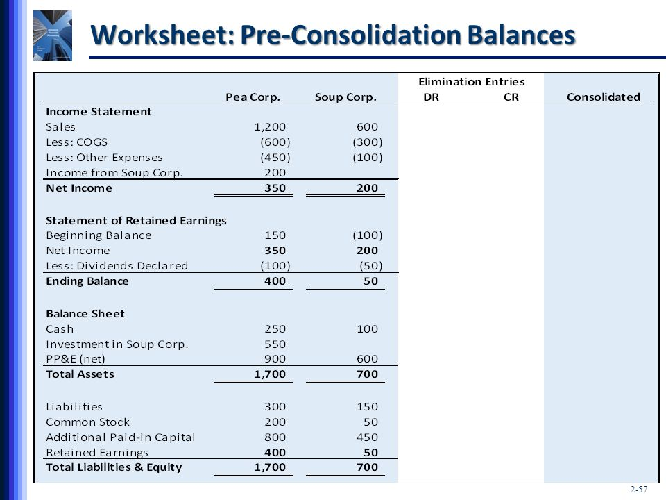 Worksheet: Pre-Consolidation Balances