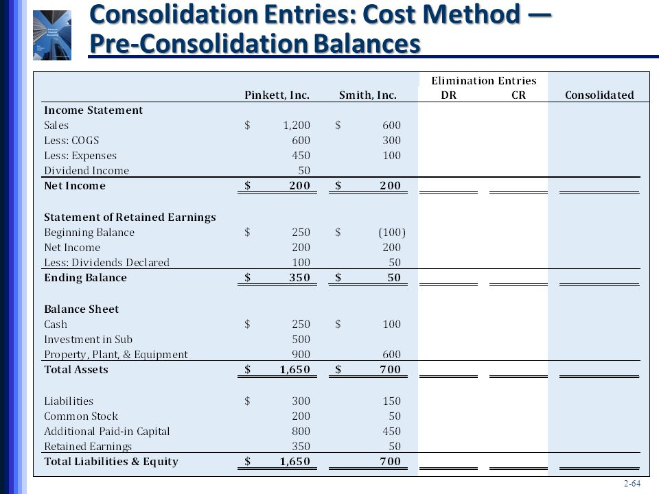 Consolidation Entries: Cost Method — Pre-Consolidation Balances