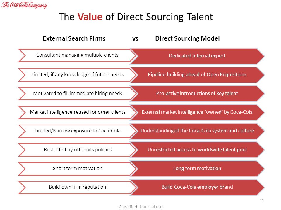The Value of Direct Sourcing Talent