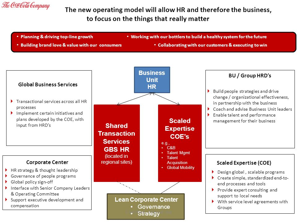 The new operating model will allow HR and therefore the business,