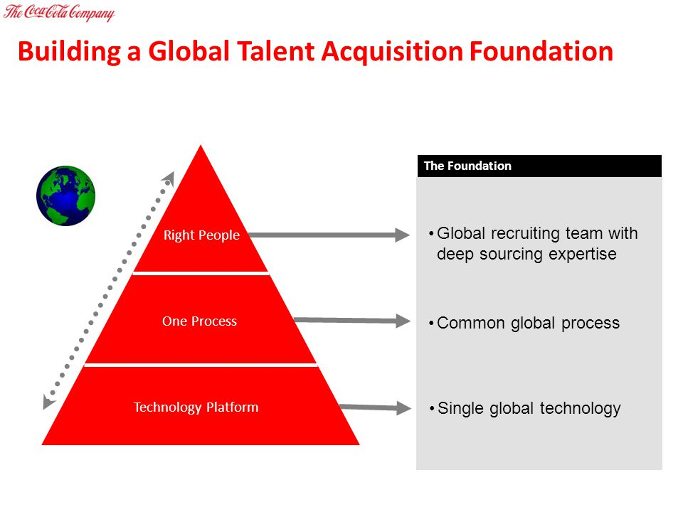 Building a Global Talent Acquisition Foundation