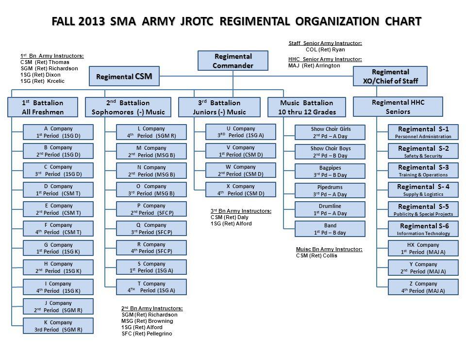 FALL 2013 SMA ARMY JROTC REGIMENTAL ORGANIZATION CHART