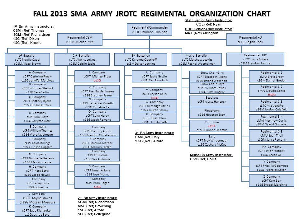 Staff Senior Army Instructor: