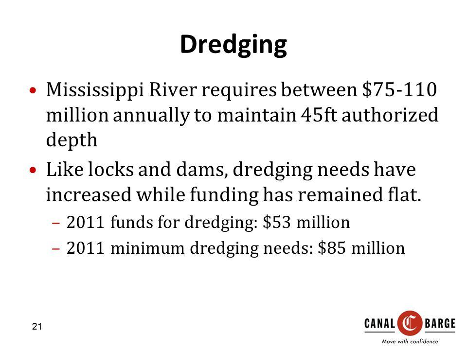 Dredging Mississippi River requires between $75-110 million annually to maintain 45ft authorized depth.