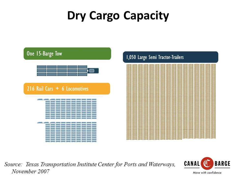 Dry Cargo Capacity One 15-Barge Tow 216 Rail Cars + 6 Locomotives