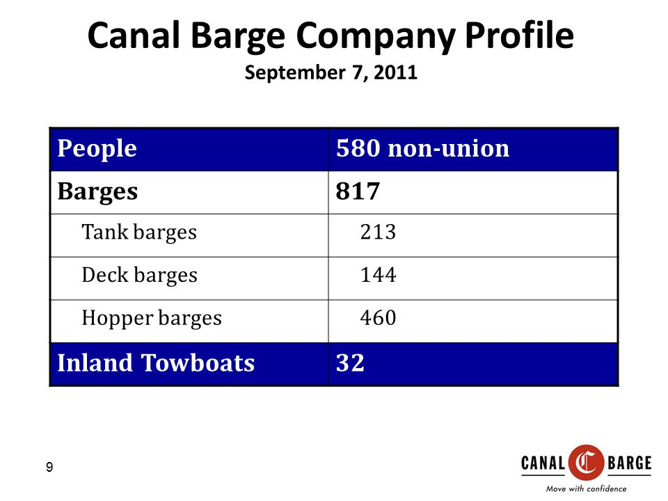 Canal Barge Company Profile September 7, 2011