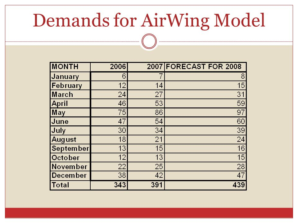 Demands for AirWing Model