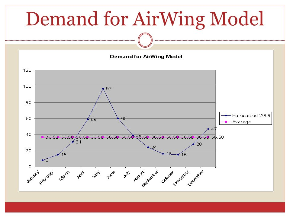 Demand for AirWing Model