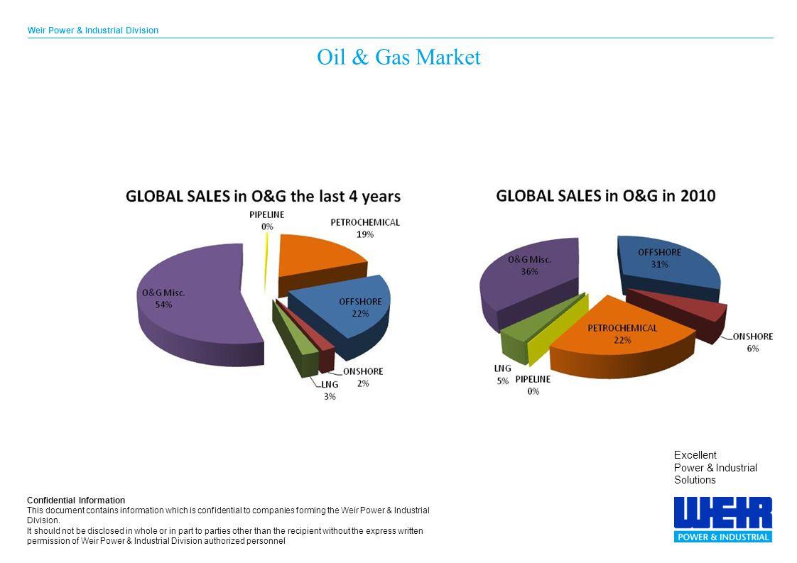 Oil & Gas Market